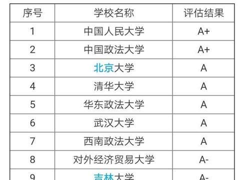 法学专业哪家好?中国政法大学和西南政法大学,能让你挑花眼