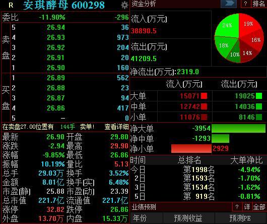 股价逼近跌停、业绩降7.66% 大白马安琪酵母也凉了?