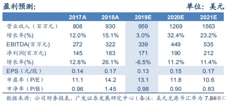 """华虹半导体(01347.HK):新厂产能爬坡或将拖累中期获利能力,给予""""持有""""评级,目标价14.9元港元"""