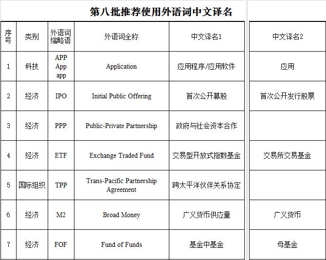 第八批推荐使用外语词中文译名发布:含APP IPO等|IPO