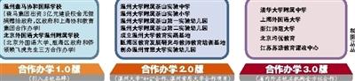 """瓯海区打造""""合作办学3.0版""""排行图片新闻"""