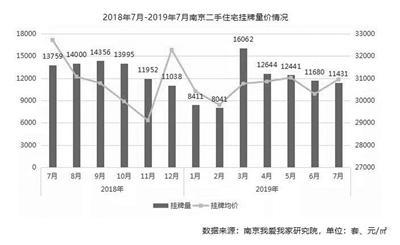 南京7月二手房成交均价创新高 成交量环比涨22.5%