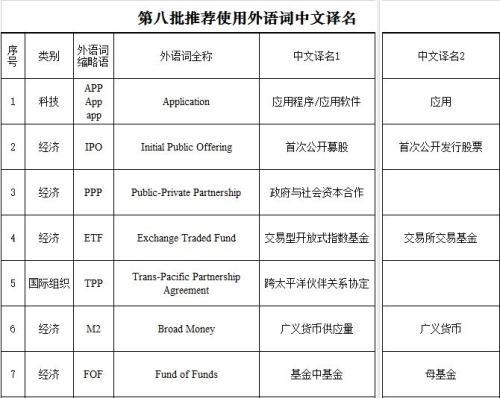 第八批推荐使用外语词中文译名发布:含APP等|中文|译名