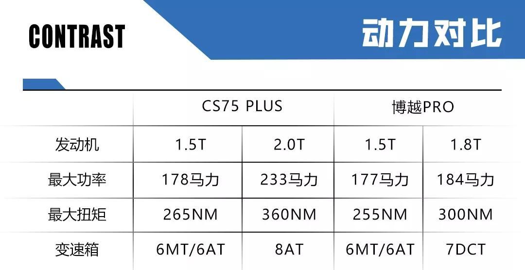 CS75 PLUS对比博越PRO,这次榜单位置即将调换?