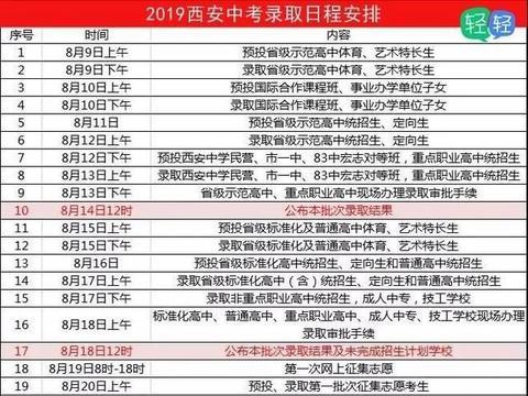 官方∣西安市2019中考13所高中录取分数线