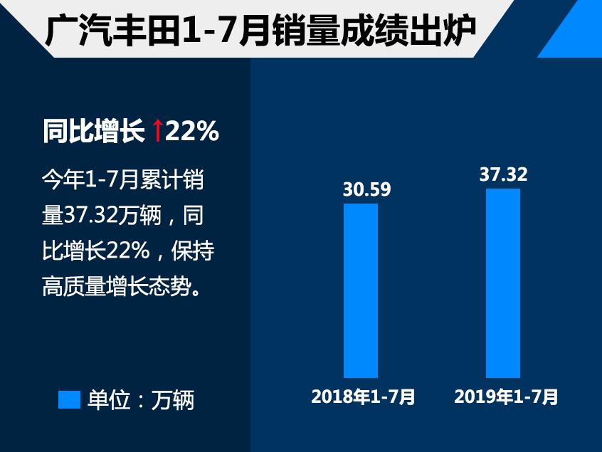 广汽丰田前7月销量37.32万 同比增长22%