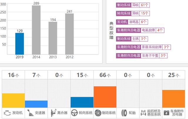J.D.Power说:广汽传祺的新车质量超越了丰田本田