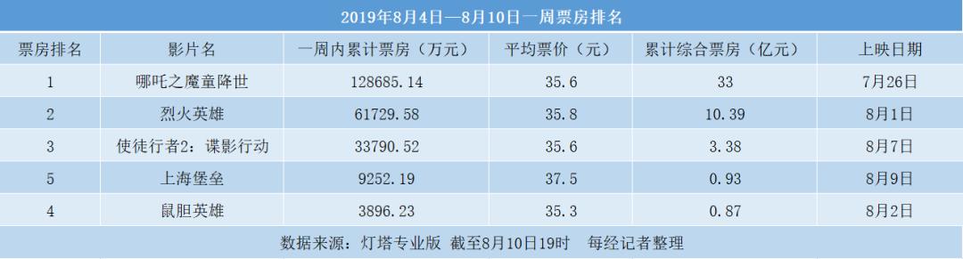 3.6亿成本《上海堡垒》翻车 华视娱乐二次IPO悬了