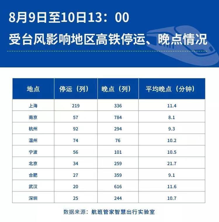 台风致上海虹桥96%航班取消 为何有的航班仍能起降