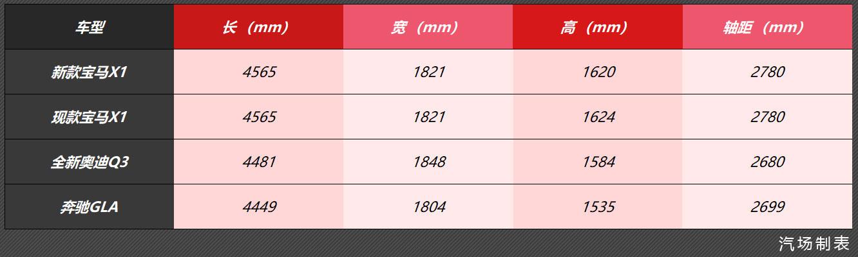 动力升级,新款宝马X1 9月初亮相,很明显没有全新奥迪Q3更帅