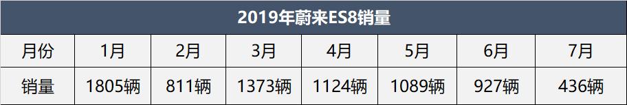 ES8销量四连跌,蔚来汽车年销量目标成笑话?别忘了还有ES6