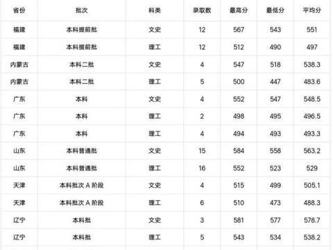 湖北师范大学2019各省分数线发布,录取新生3926人