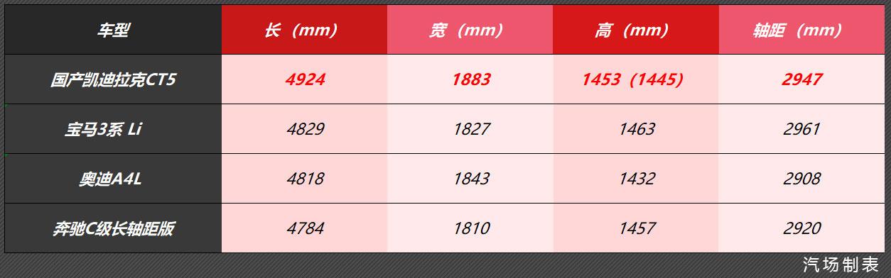 2.0T+10AT组合,凯迪拉克CT5 9月5日正式亮相,竞争宝马3系