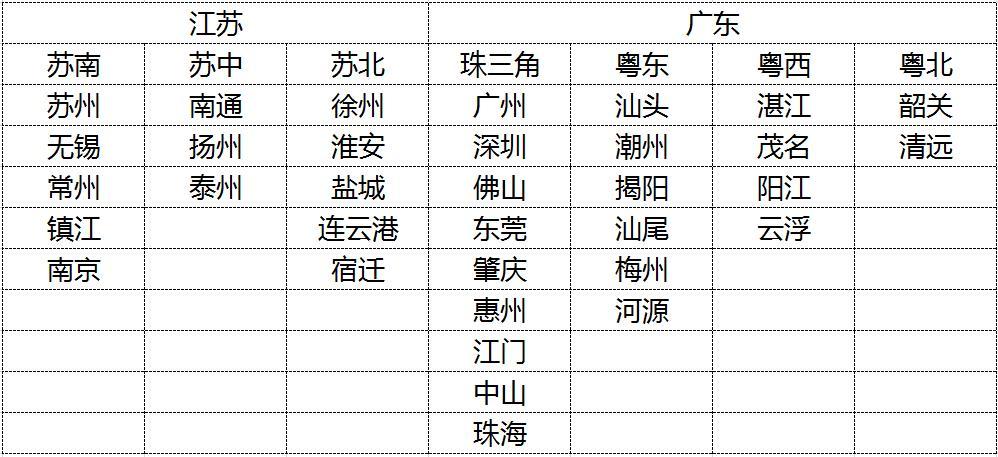 中国经济榜首大战:江苏能不能凭这点力压广东?