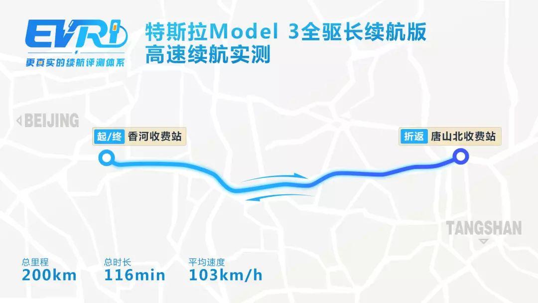 实测大跌眼镜!特斯拉Model 3全驱长续航版成绩出炉 | EVRI续航评测