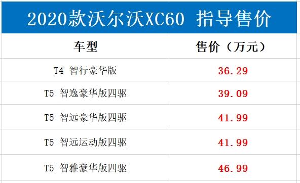 售价下调配置升级!新款沃尔沃XC60售36.29万起