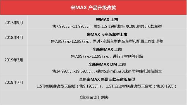 """高品质家用MPV市场潜力巨大,宋MAX发起新一轮""""攻新计"""""""