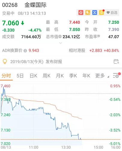 金蝶国际下跌4.47%,此前曾发盈警公告