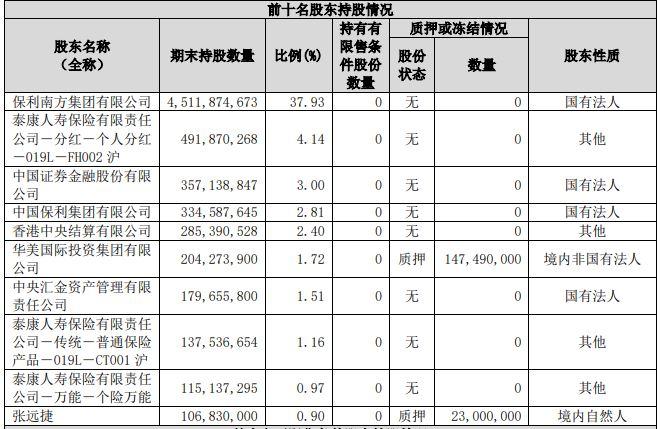 保利地产上半年签约额超2500亿元 安邦清空所持股份