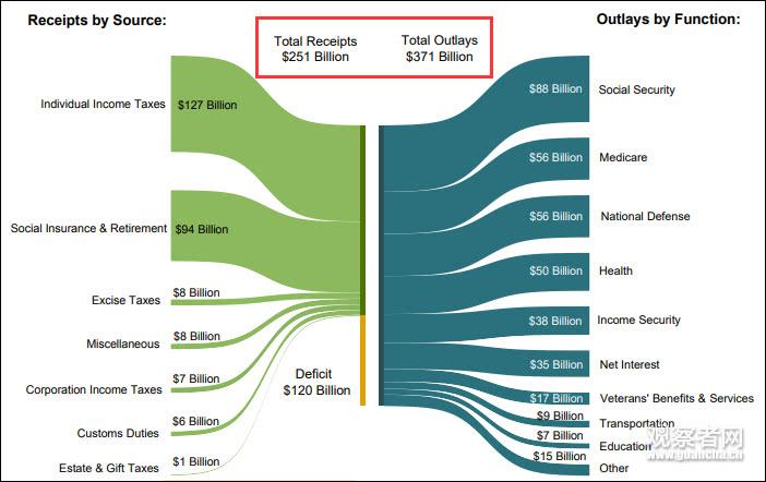 <b>财年还剩两月 美国赤字达8668亿美元超去年全年|赤字|财年</b>