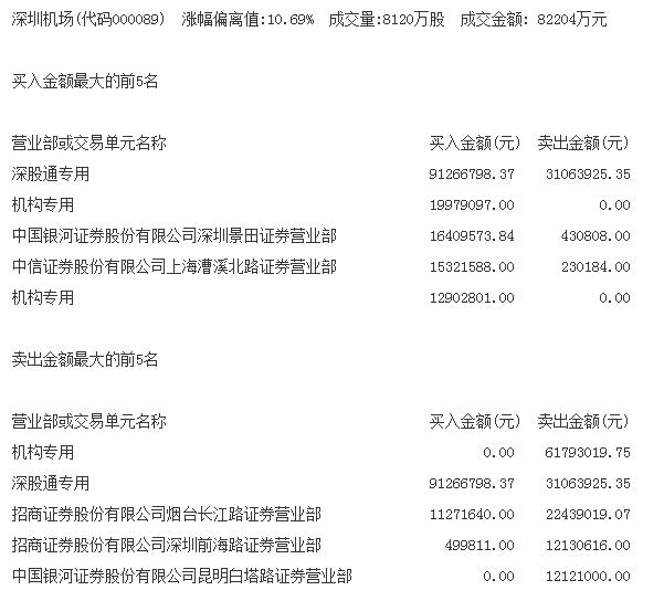 """香港机场""""搁浅""""深圳机场涨停 大波A股民航港口飘红"""