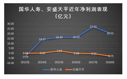 天茂吸合国华人寿 刘益谦欲打造第六家保险上市公司
