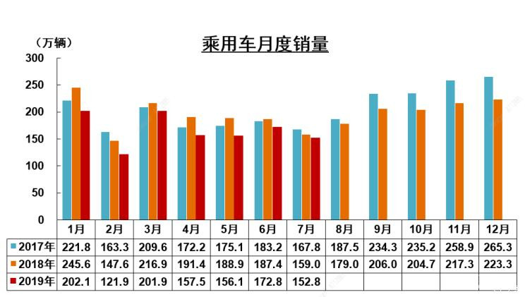 7月中国汽车销量环比降12% 中汽协调低全年销售预判