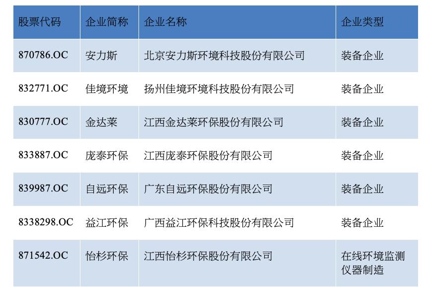 <b>工信部发环保装备企业名单 7家新三板公司上榜</b>