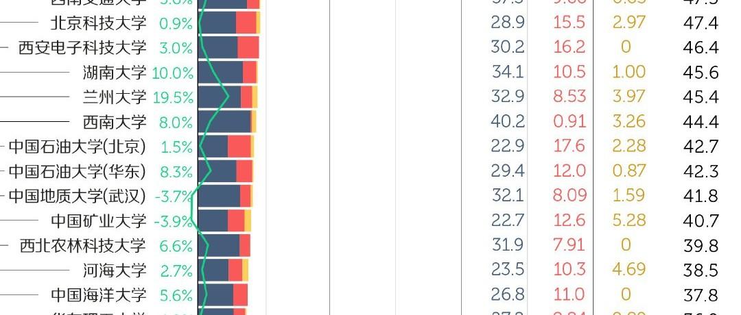全国最有钱考研院校排行榜!第二有点出人意料!