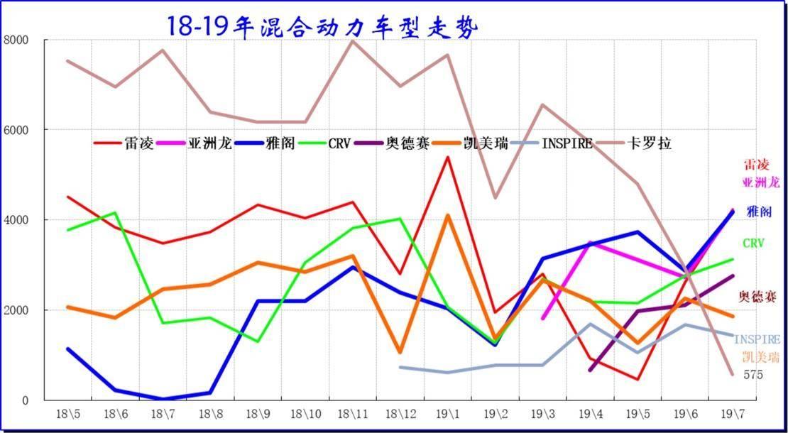 新出行销量点评丨6月抢补透支7月需求 三年内首次现负增长