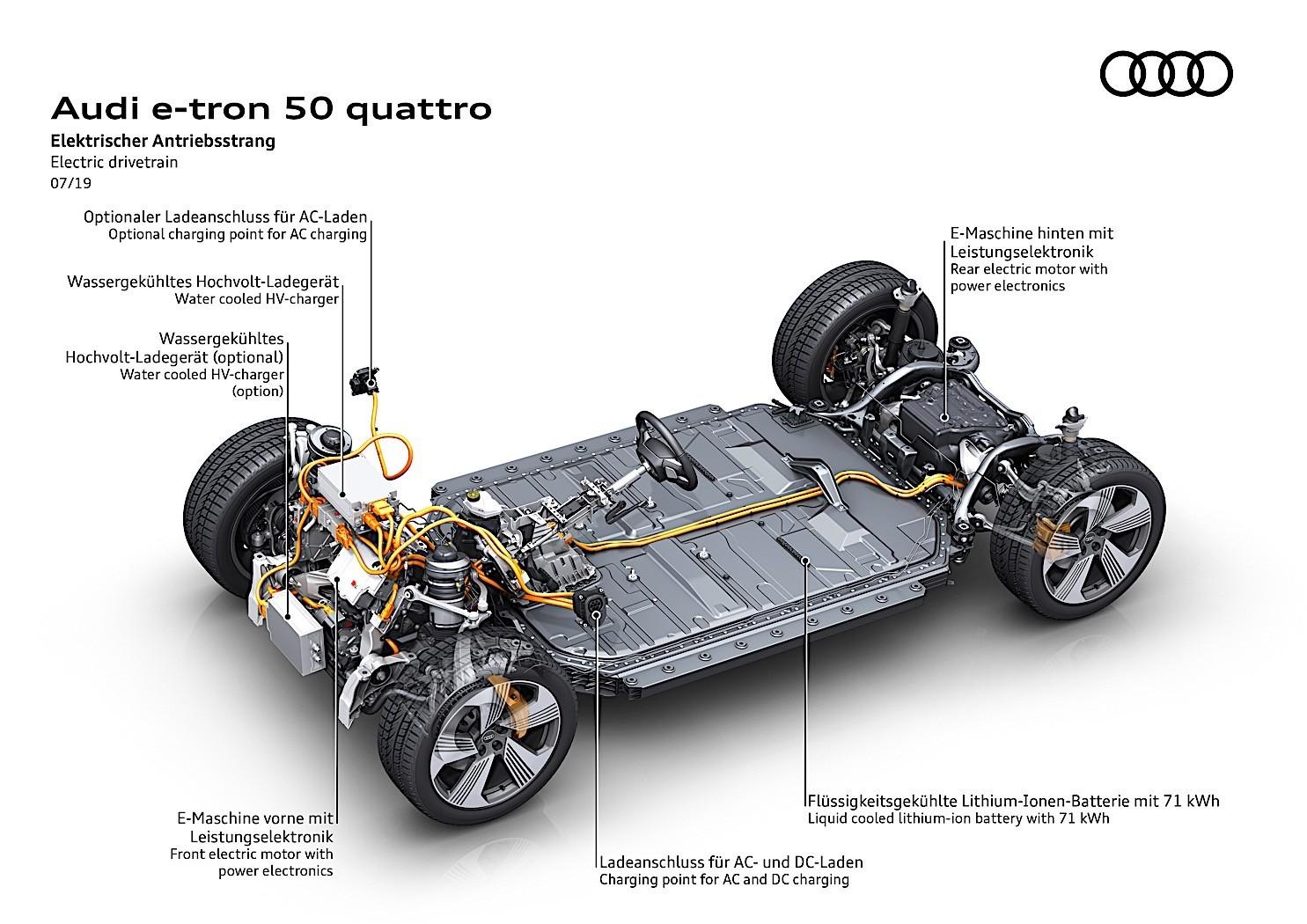 纯电车型再投放,奥迪e-tron 50 quattro能震四个圈的声威吗?