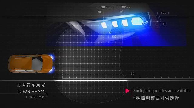 """精致、仪式感、黑科技,DS7的巴黎之光大灯竟然可以""""3合1""""?"""