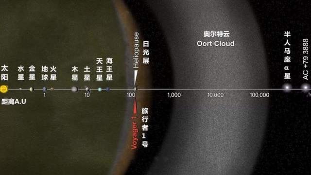 旅行者1号花费40年飞了200多亿公里,它还能在太空飞多久?