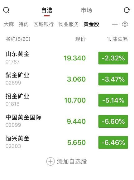 (今年以来黄金股板块涨幅不错,数据来源:智通财经APP)