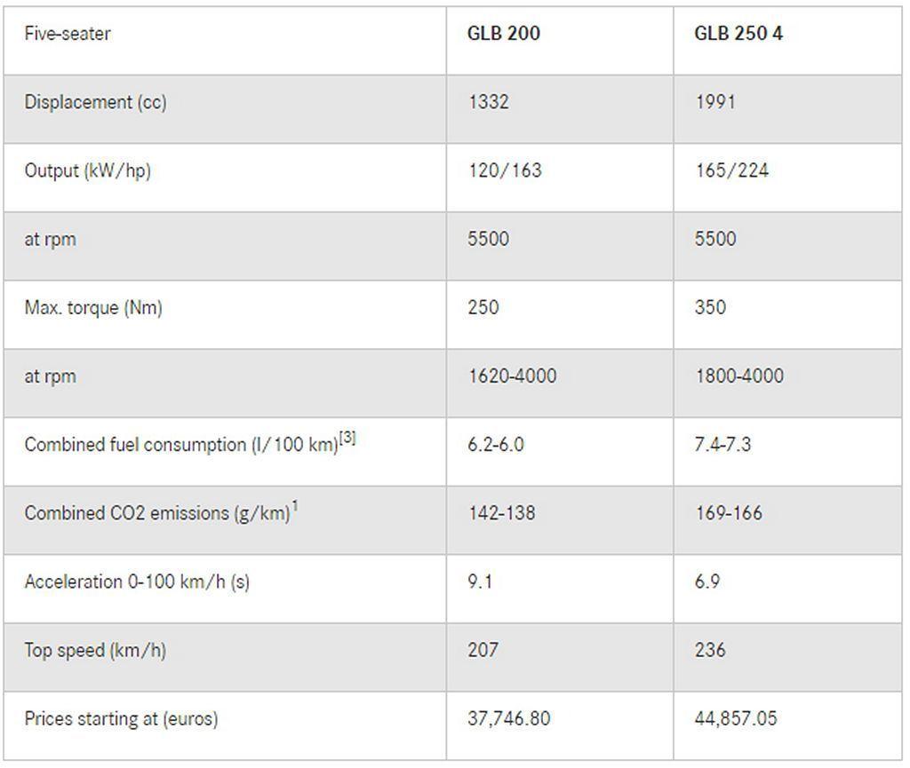 奔驰都会休旅GLB德国售价出炉,7人座选配、比GLC便宜!
