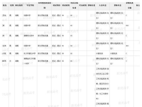 清华大学2019年自主招生录取人数!湖南55人全部来自长沙四大名校