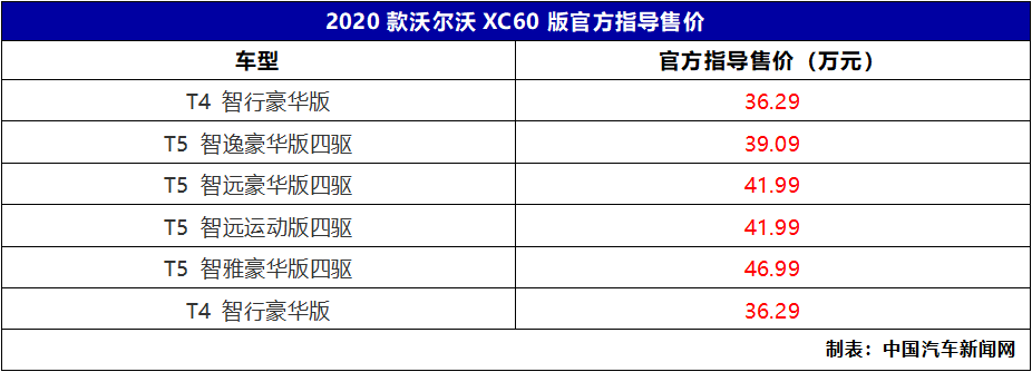 共推出5款车型,2020款沃尔沃XC60正式上市, 售36.29万起