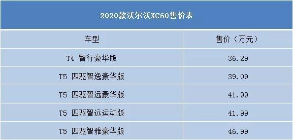 售36.29-46.99万 2020款沃尔沃XC60正式上市