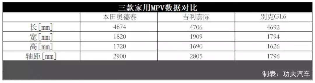 与合资头部MPV掰手腕,TA是如何成为MPV市场最优选的?