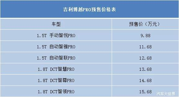 预售价9.88万起,吉利博越PRO将于成都车展上市