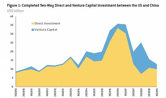 上半年中美双向资本流动130亿美元,创2014年来最低水平