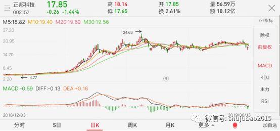 今年A股十大牛股:兴齐眼药暴涨332% 市盈率1400倍