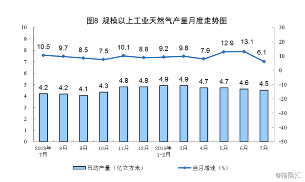统计局:7月份天然气生产放缓 进口有所加快