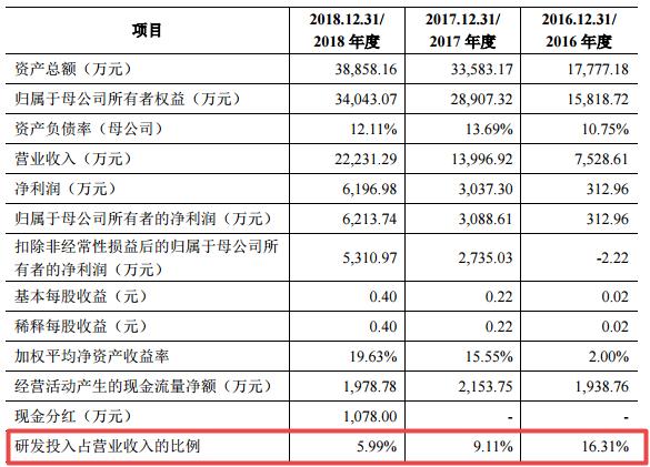 数据来源:三友医疗招股书
