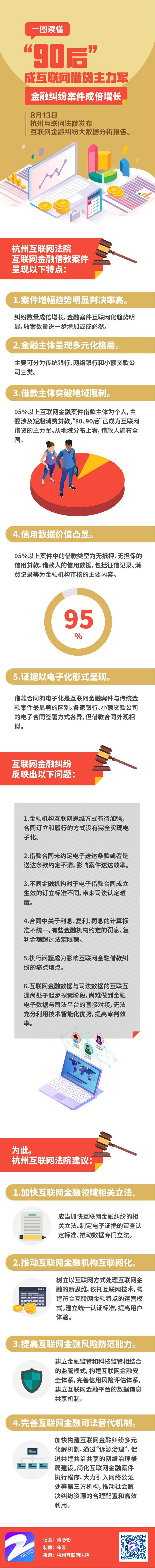 """杭州互联网法院:""""90后""""成互联网借贷主力军 金融纠纷案件成倍增长"""