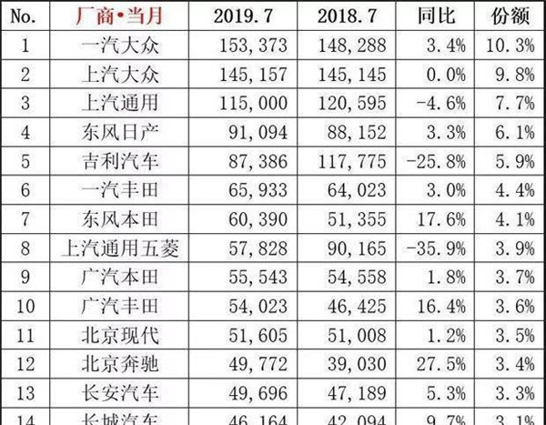 """7月车企前十强日系独占""""半边天"""" 上通五菱跌幅最大"""