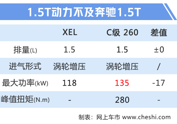 捷豹新XEL下月发布 增1.5T三缸发动机 售价又要降了