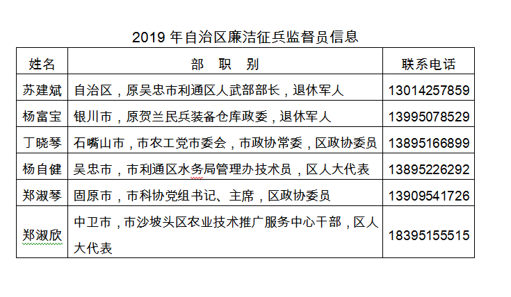 2019年宁夏回族自治区廉洁征兵监督员信息公示
