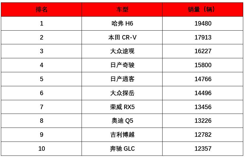 7月份卖得最火的10款SUV,看到第一台就知道咱中国人多有钱!