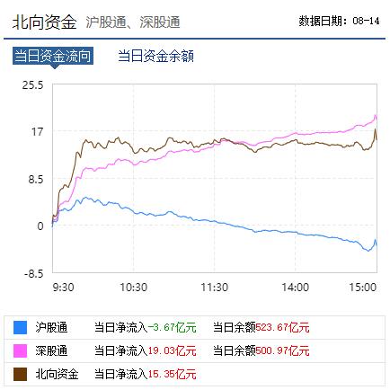 贵州茅台获北向资金净买入 超跌后有明显反弹动力?